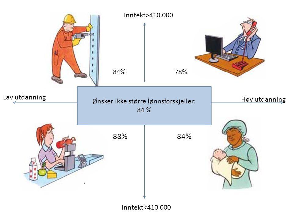 Me Inntekt>410.000 Inntekt<410.000 Høy utdanning Lav utdanning 84% 78% 88% 84% Ønsker ikke større lønnsforskjeller: 84 %