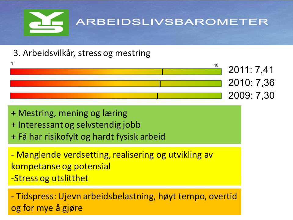 - Manglende verdsetting, realisering og utvikling av kompetanse og potensial -Stress og utslitthet - Tidspress: Ujevn arbeidsbelastning, høyt tempo, overtid og for mye å gjøre + Mestring, mening og læring + Interessant og selvstendig jobb + Få har risikofylt og hardt fysisk arbeid 2011: 7,41 2010: 7,36 2009: 7,30 10 1 3.