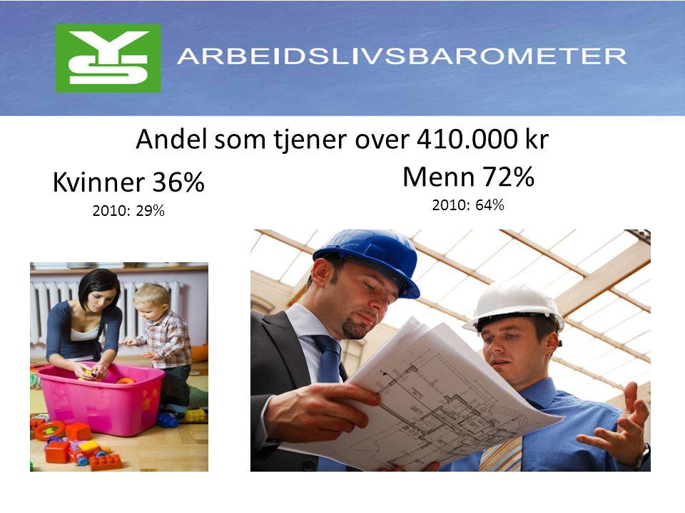 Me Andel som tjener over 410.000 kr Kvinner 36% 2010: 29% Menn 72% 2010: 64%