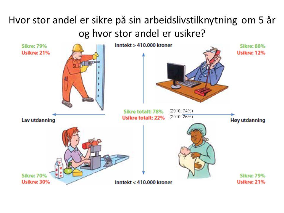 (2010: 74%) (2010: 26%) Hvor stor andel er sikre på sin arbeidslivstilknytning om 5 år og hvor stor andel er usikre