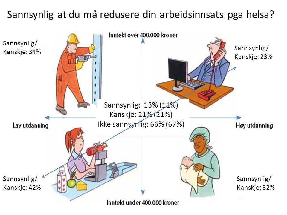 Sannsynlig at du må redusere din arbeidsinnsats pga helsa.