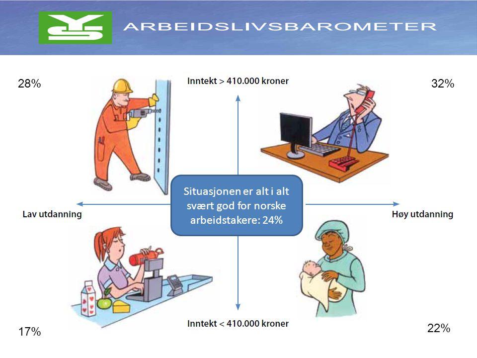 Situasjonen er alt i alt svært god for norske arbeidstakere: 24% 28% 22% 32% 17%
