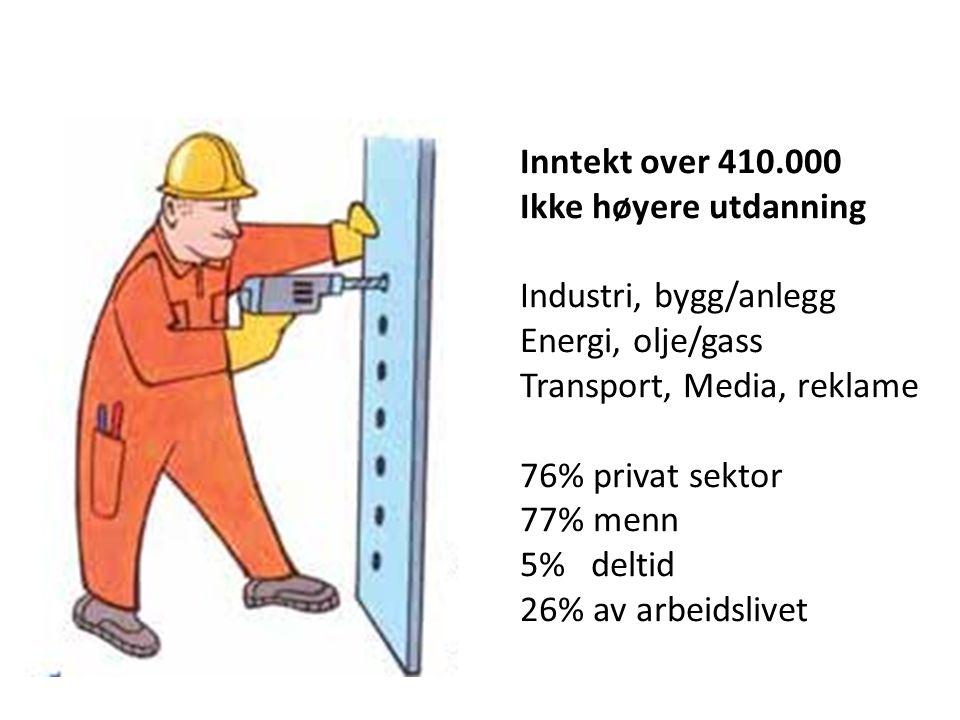 Inntekt over 410.000 Ikke høyere utdanning Industri, bygg/anlegg Energi, olje/gass Transport, Media, reklame 76% privat sektor 77% menn 5% deltid 26% av arbeidslivet