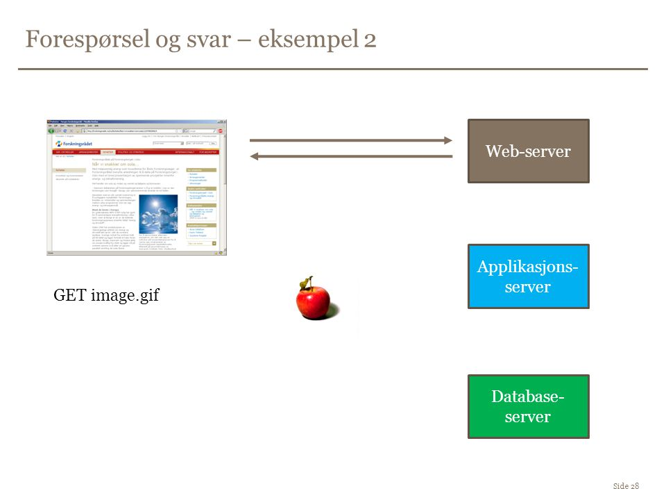 Forespørsel og svar – eksempel 2 Side 28 Database- server Applikasjons- server Web-server GET image.gif