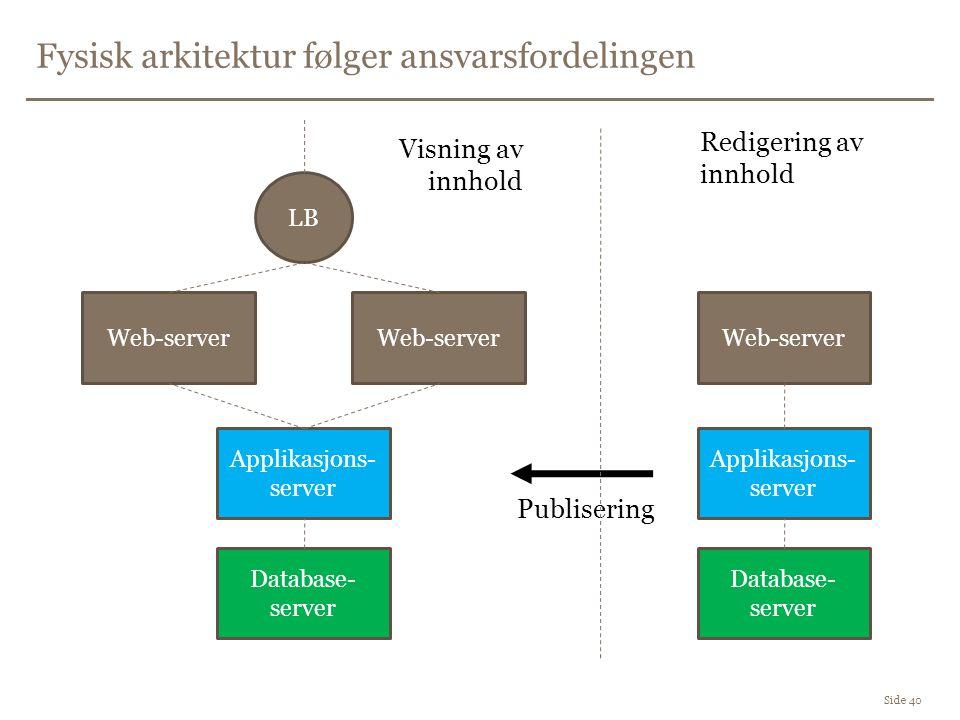 Fysisk arkitektur følger ansvarsfordelingen Side 40 Database- server Applikasjons- server Web-server LB Web-server Database- server Applikasjons- server Web-server Redigering av innhold Visning av innhold Publisering
