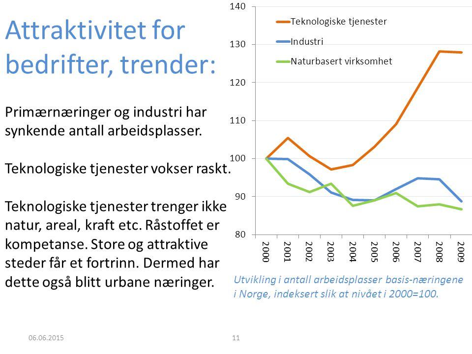 06.06.201511 Utvikling i antall arbeidsplasser basis-næringene i Norge, indeksert slik at nivået i 2000=100.