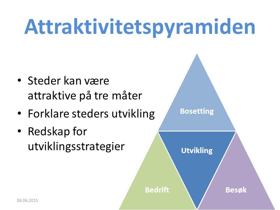 Attraktivitetspyramiden Steder kan være attraktive på tre måter Forklare steders utvikling Redskap for utviklingsstrategier 06.06.20152 BosettingBedrift Utvikling Besøk