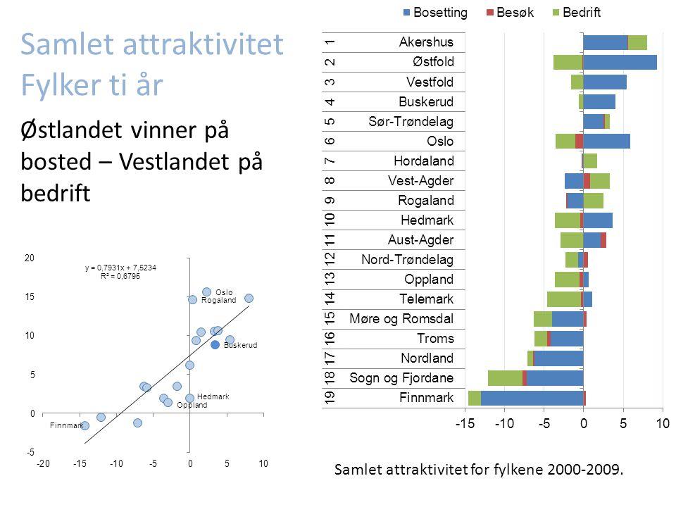 Samlet attraktivitet for fylkene 2000-2009.