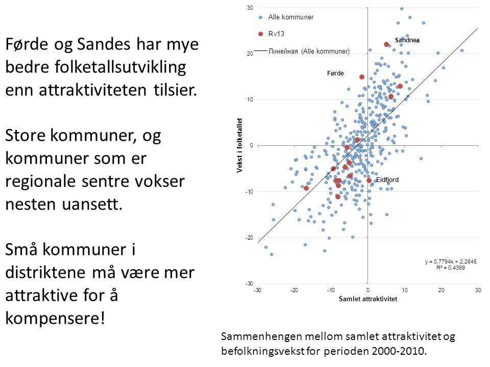 Sammenhengen mellom samlet attraktivitet og befolkningsvekst for perioden 2000-2010.