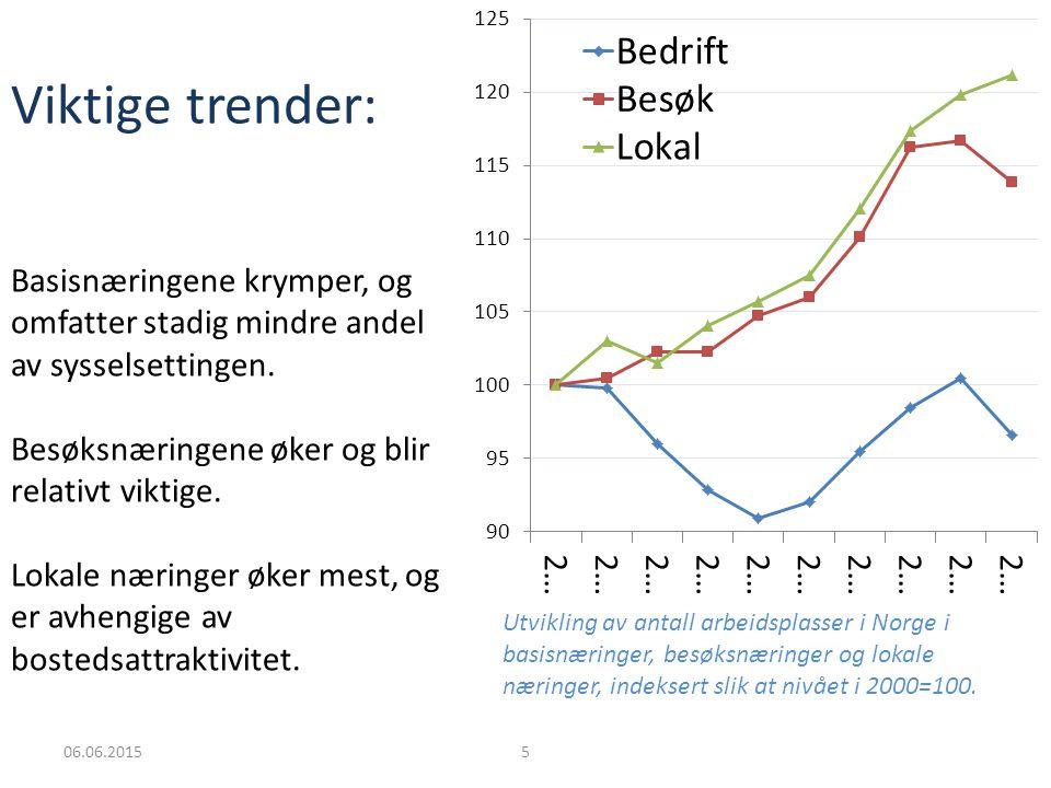 06.06.20155 Utvikling av antall arbeidsplasser i Norge i basisnæringer, besøksnæringer og lokale næringer, indeksert slik at nivået i 2000=100.