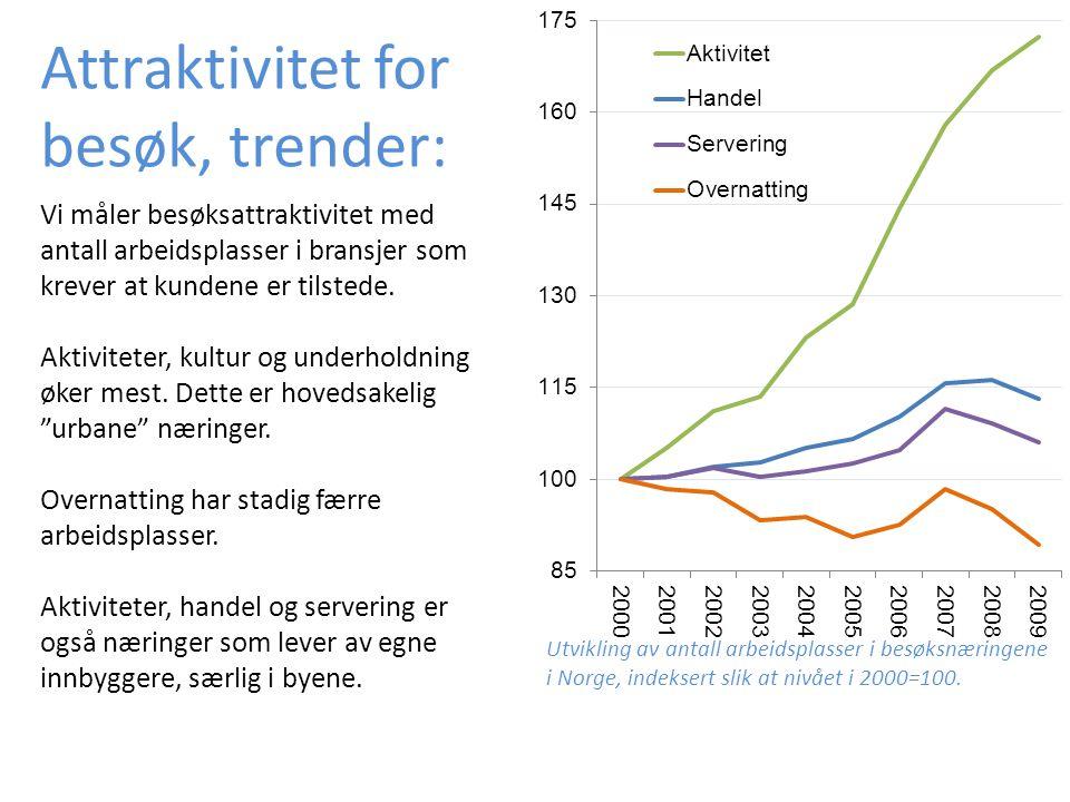 Utvikling av antall arbeidsplasser i besøksnæringene i Norge, indeksert slik at nivået i 2000=100.