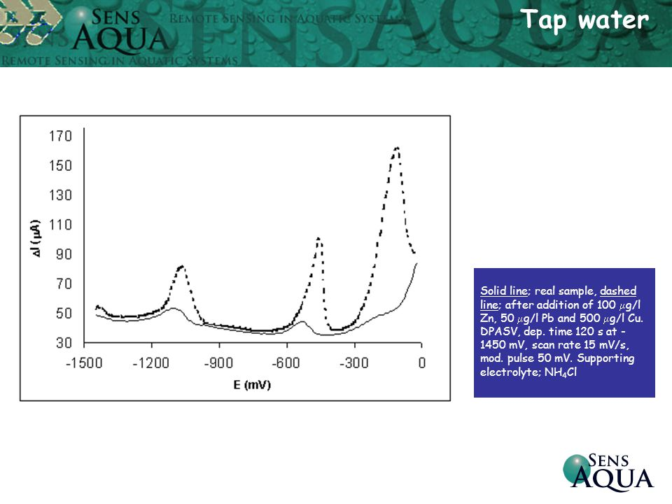 Solid line; real sample, dashed line; after addition of 100  g/l Zn, 50  g/l Pb and 500  g/l Cu. DPASV, dep. time 120 s at - 1450 mV, scan rate 15