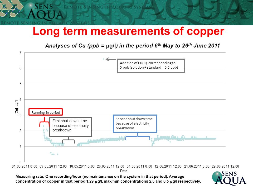 Long term measurements of copper
