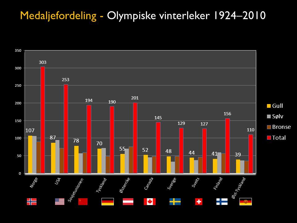 Medaljefordeling - Olympiske vinterleker 1924–2010
