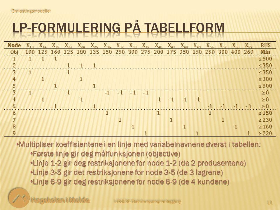 LOG530 Distribusjonsplanlegging 11 Multipliser koeffisientene i en linje med variabelnavnene øverst i tabellen: Multipliser koeffisientene i en linje med variabelnavnene øverst i tabellen: Første linje gir deg målfunksjonen (objective) Første linje gir deg målfunksjonen (objective) Linje 1-2 gir deg restriksjonene for node 1-2 (de 2 produsentene) Linje 1-2 gir deg restriksjonene for node 1-2 (de 2 produsentene) Linje 3-5 gir det restriksjonene for node 3-5 (de 3 lagrene) Linje 3-5 gir det restriksjonene for node 3-5 (de 3 lagrene) Linje 6-9 gir deg restriksjonene for node 6-9 (de 4 kundene) Linje 6-9 gir deg restriksjonene for node 6-9 (de 4 kundene) Omlastingsmodeller Node X 13 X 14 X 15 X 23 X 24 X 25 X 36 X 37 X 38 X 39 X 46 X 47 X 48 X 49 X 56 X 57 X 58 X 59 RHSObj100125160125180135150250300275200175350150250300400260Min 1111 ≤ 500 2111 ≤ 350 311 411 ≤ 300 511 311 - 1 ≥ 0≥ 0≥ 0≥ 0 411 ≥ 0≥ 0≥ 0≥ 0 511 ≥ 0≥ 0≥ 0≥ 0 6111 ≥ 150 7111 ≥ 230 8111 ≥ 160 9111 ≥ 220