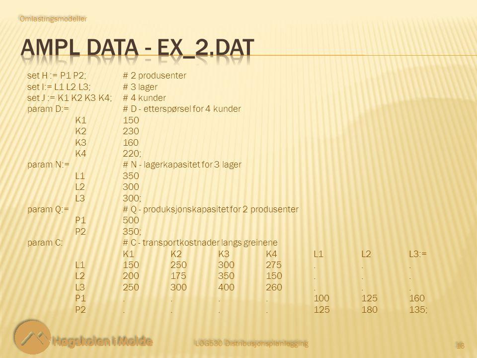 LOG530 Distribusjonsplanlegging 16 Omlastingsmodeller set H := P1 P2;# 2 produsenter set I:= L1 L2 L3;# 3 lager set J := K1 K2 K3 K4;# 4 kunder param D:= # D - etterspørsel for 4 kunder K1150 K2230 K3160 K4220; param N:= # N - lagerkapasitet for 3 lager L1350 L2300 L3300; param Q:=# Q - produksjonskapasitet for 2 produsenter P1500 P2350; param C:# C - transportkostnader langs greinene K1K2K3K4 L1L2L3:= L1150250300275...