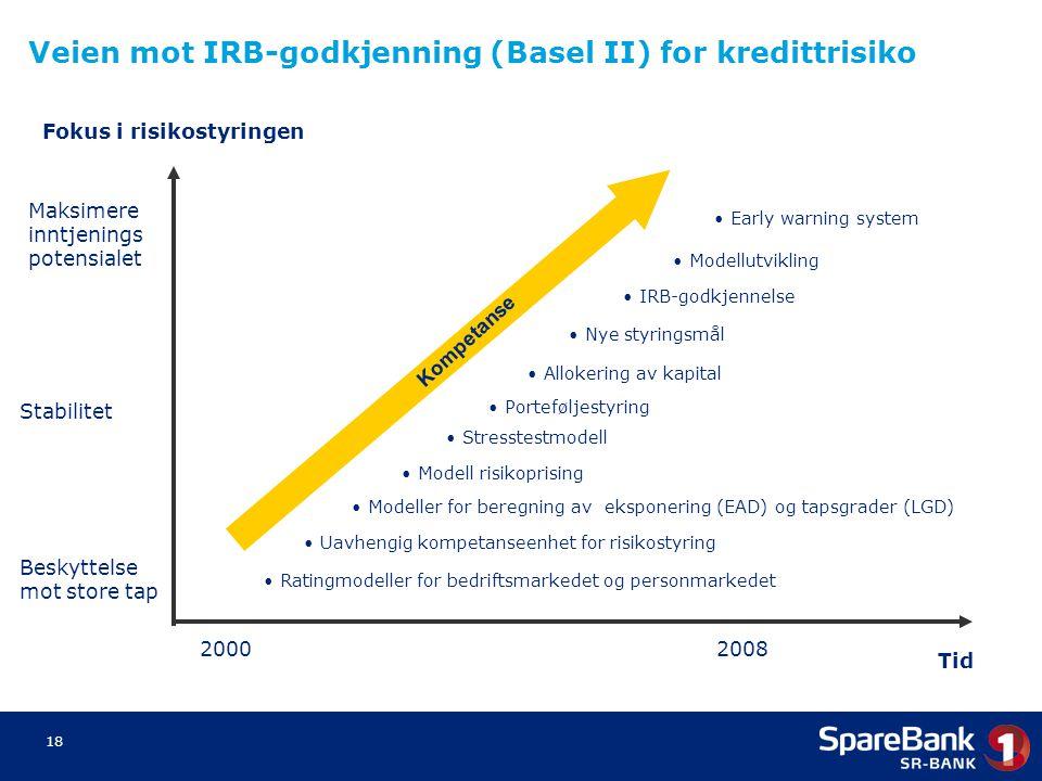 18 Fokus i risikostyringen Beskyttelse mot store tap Stabilitet Maksimere inntjenings potensialet Veien mot IRB-godkjenning (Basel II) for kredittrisi