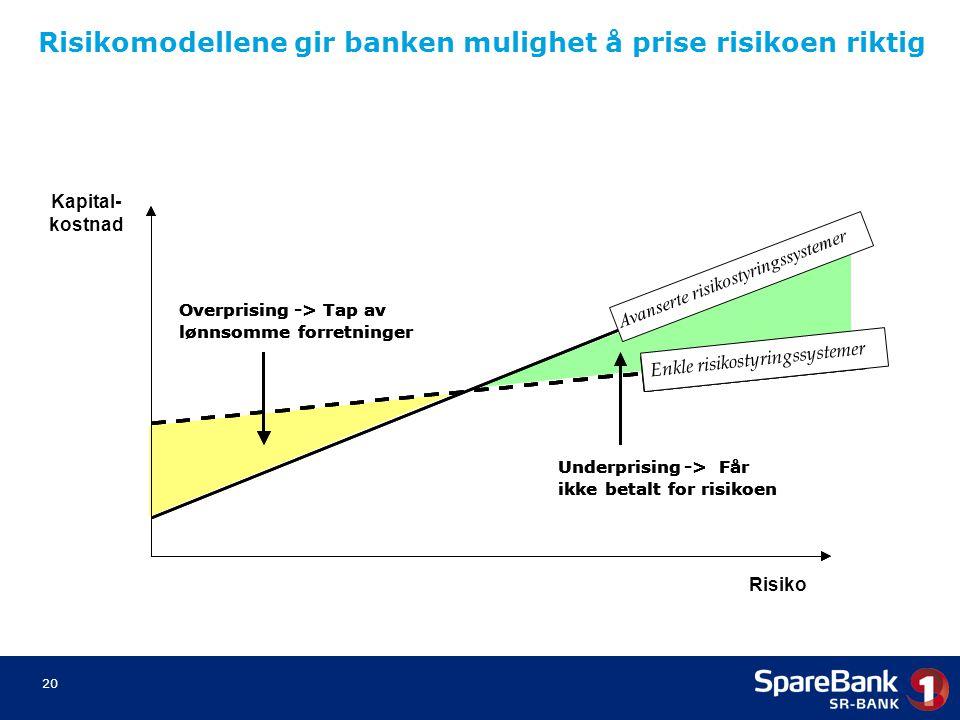 20 Risiko Dagens pris Overprising-> Tap av lønnsomme forretninger Underprising-> Får ikke betalt for risikoen Dagens pris Enkle risikostyringssystemer