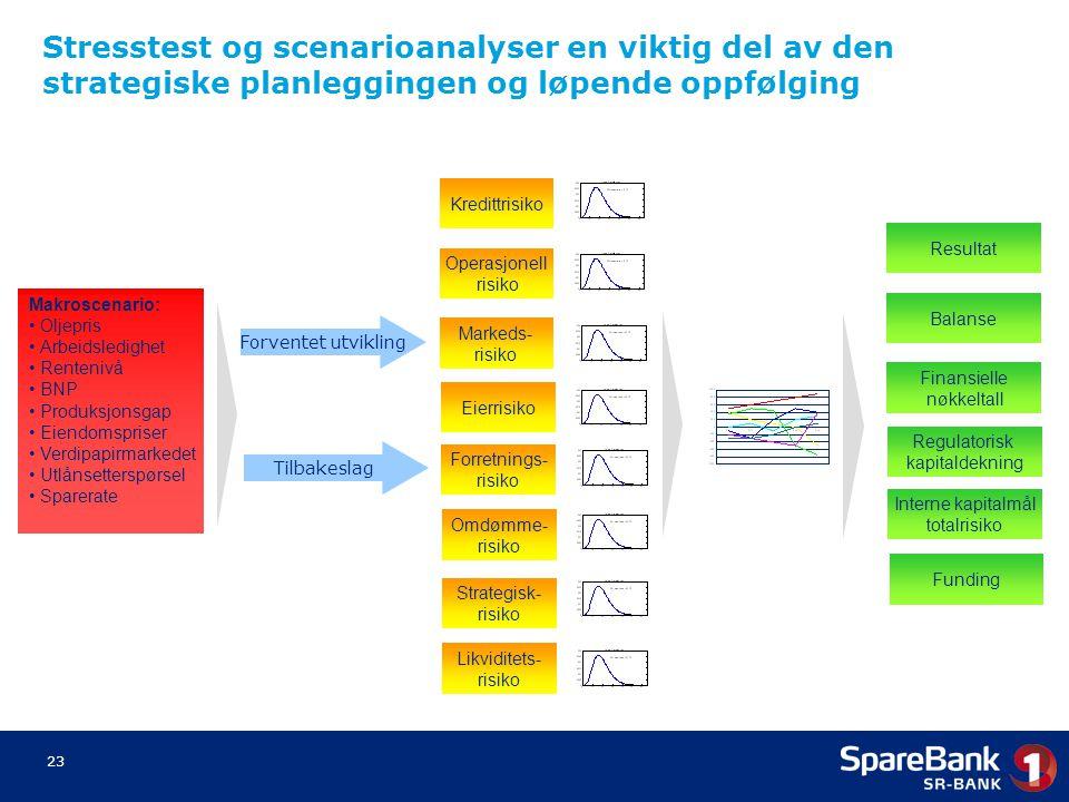 23 Stresstest og scenarioanalyser en viktig del av den strategiske planleggingen og løpende oppfølging Kredittrisiko Operasjonell risiko Markeds- risi