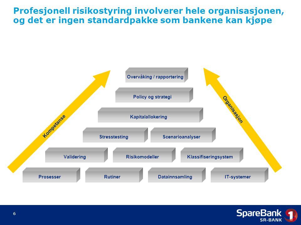 6 ProsesserRutinerDatainnsamlingIT-systemer Kapitalallokering Policy og strategi Overvåking / rapportering ValideringRisikomodellerKlassifiseringsyste