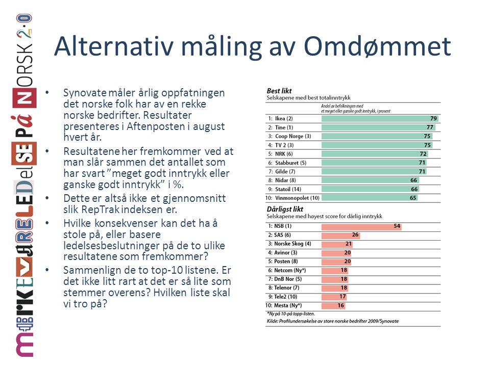 Alternativ måling av Omdømmet Synovate måler årlig oppfatningen det norske folk har av en rekke norske bedrifter. Resultater presenteres i Aftenposten