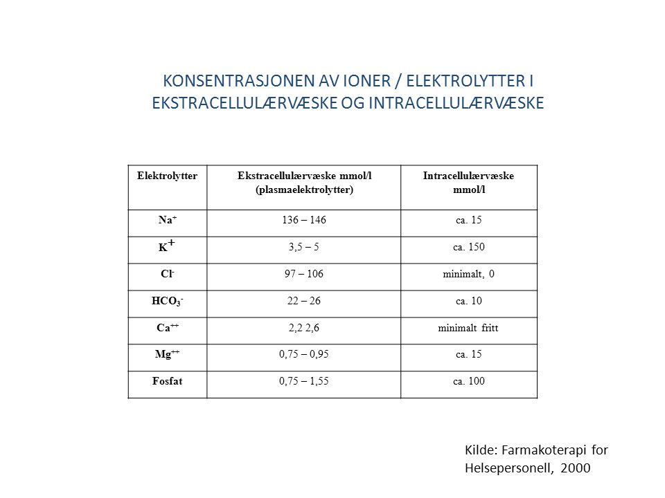 ElektrolytterEkstracellulærvæske mmol/l (plasmaelektrolytter) Intracellulærvæske mmol/l Na + 136 – 146ca. 15 K+K+ 3,5 – 5ca. 150 Cl - 97 – 106minimalt
