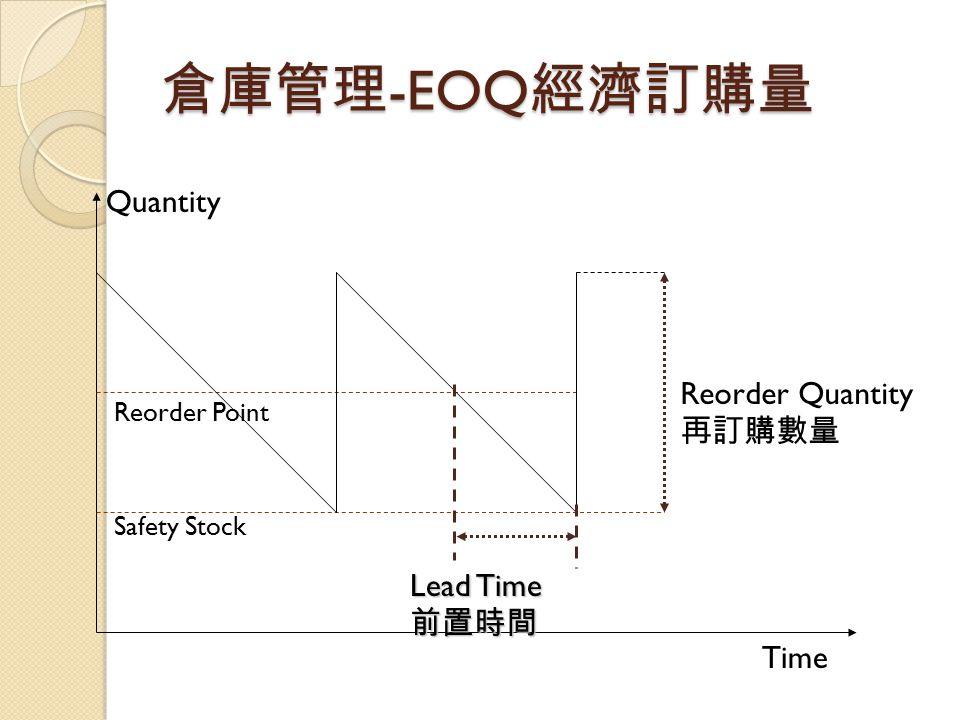 倉庫管理 -EOQ 經濟訂購量 Quantity Time Reorder Point Safety Stock Reorder Quantity 再訂購數量 Lead Time 前置時間