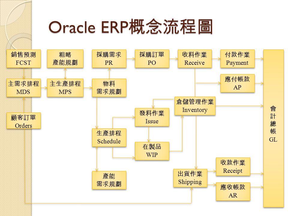 Oracle ERP 概念流程圖 銷售預測 FCST 銷售預測 FCST 主需求排程 MDS 主需求排程 MDS 顧客訂單 Orders 顧客訂單 Orders 粗略 產能規劃 粗略 產能規劃 主生產排程 MPS 主生產排程 MPS 物料 需求規劃 物料 需求規劃 生產排程 Schedule 生產排