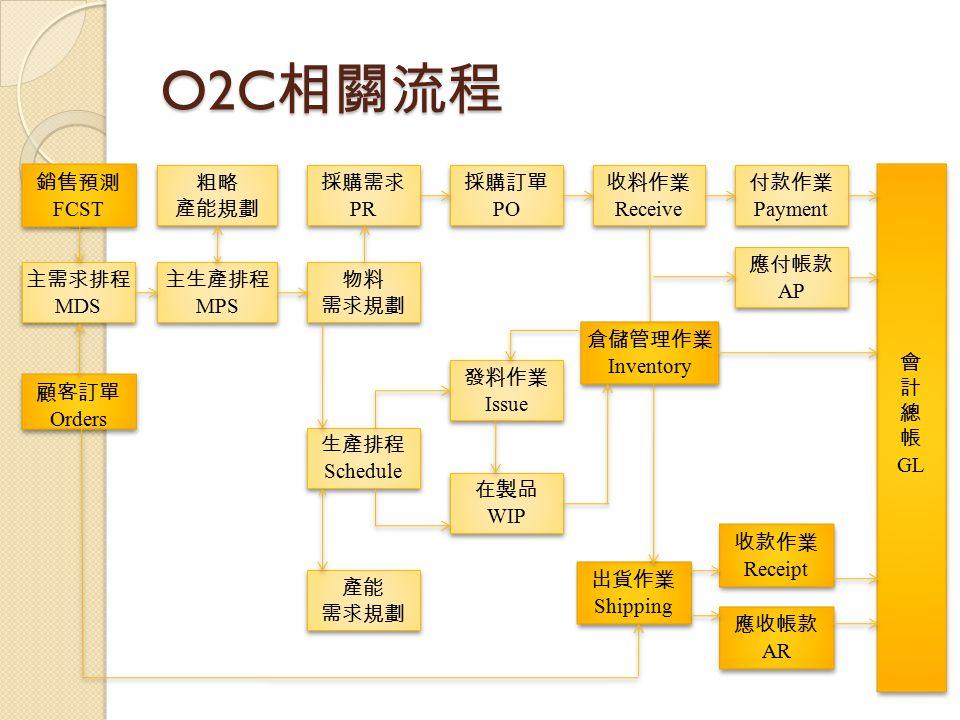 O2C 相關流程 銷售預測 FCST 銷售預測 FCST 主需求排程 MDS 主需求排程 MDS 顧客訂單 Orders 顧客訂單 Orders 粗略 產能規劃 粗略 產能規劃 主生產排程 MPS 主生產排程 MPS 物料 需求規劃 物料 需求規劃 生產排程 Schedule 生產排程 Schedu