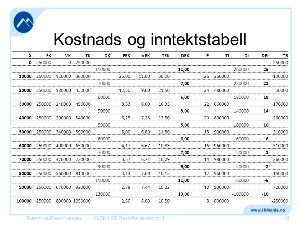 Kostnads og inntektstabell Rasmus RasmussenBØK100 Bedriftsøkonomi 1 18 XFKVKTKDKFEKVEKTEKDEKPTIDIDEITR 02500000 -250000 500011000011,0026000026 100002