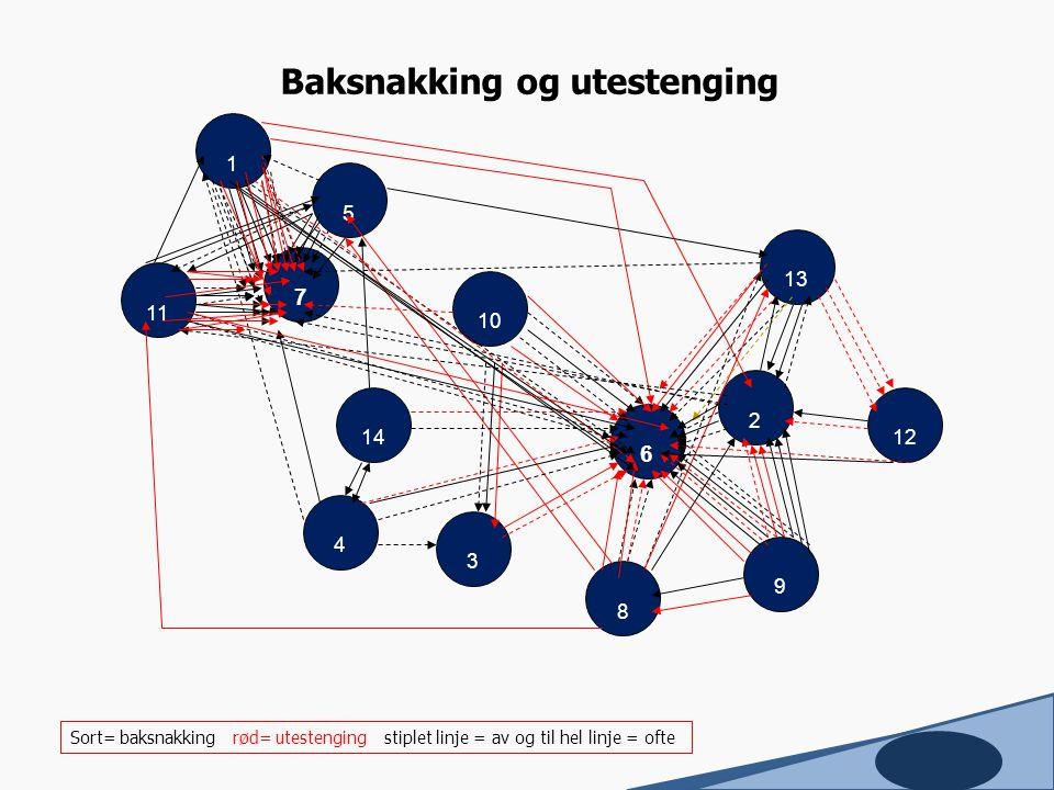 7 11 1 10 9 13 14 4 3 2 8 12 5 6 Baksnakking og utestenging Sort= baksnakking rød= utestenging stiplet linje = av og til hel linje = ofte