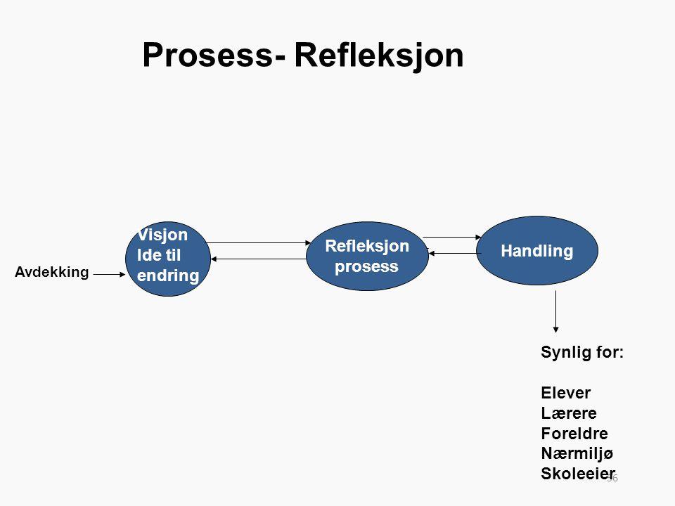 56 Prosess- Refleksjon Handling Synlig for: Elever Lærere Foreldre Nærmiljø Skoleeier Visjon Ide til endring Refleksjon prosess Avdekking