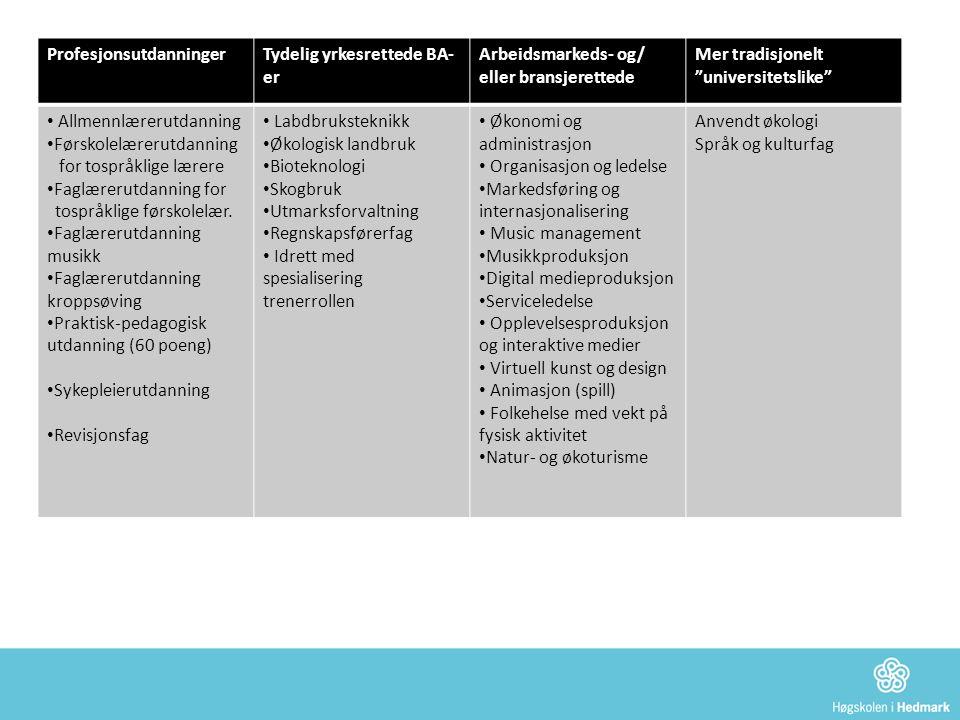 Fokus i dialogmøtene Fagmiljøenes syn på egen styrke og egne utfordringer Studentenes synspunkter på studietilbudet Internasjonalisering Arbeidslivstilknytning – Kandidattenking Studentinvolvering i FoU