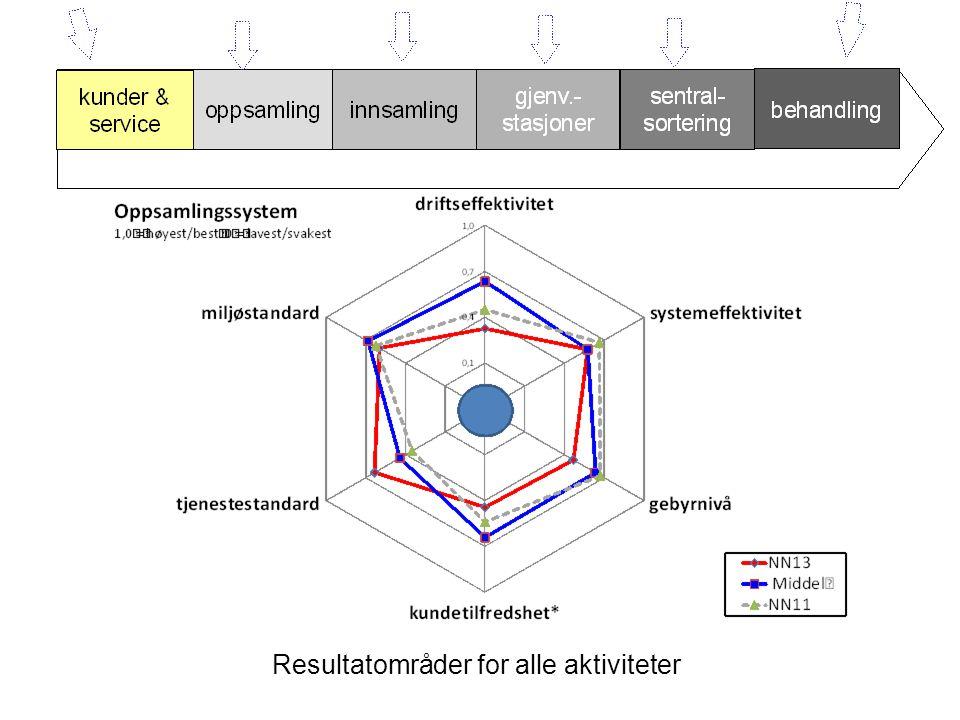 Resultatområder for alle aktiviteter