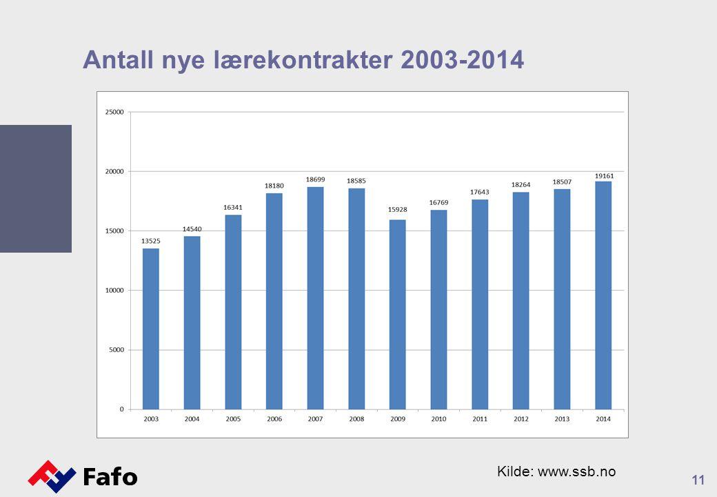 Antall nye lærekontrakter 2003-2014 11 Kilde: www.ssb.no