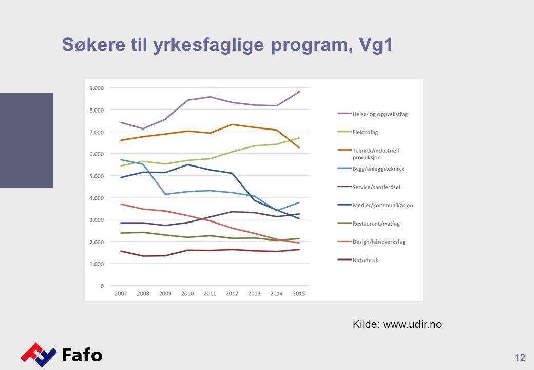 Søkere til yrkesfaglige program, Vg1 12 Kilde: www.udir.no
