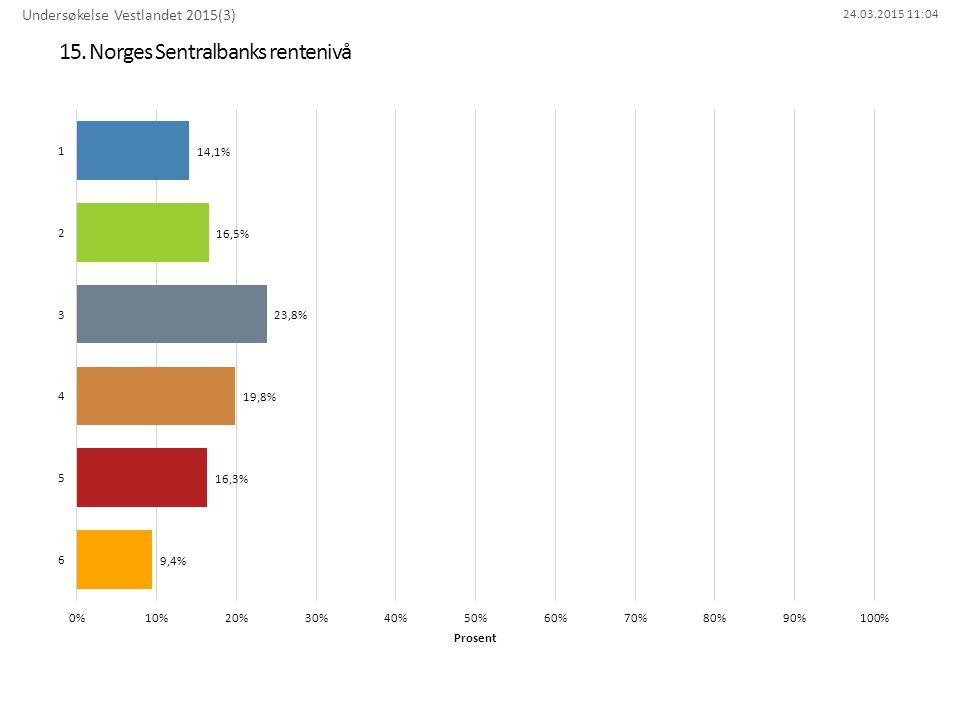 24.03.2015 11:04 15. Norges Sentralbanks rentenivå Undersøkelse Vestlandet 2015(3)