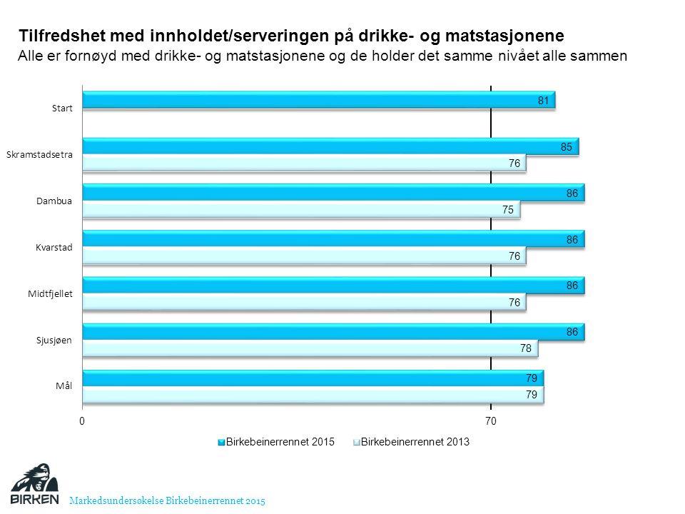 Transport Over halvparten brukte bil og andelen øker med syv prosentpoeng.