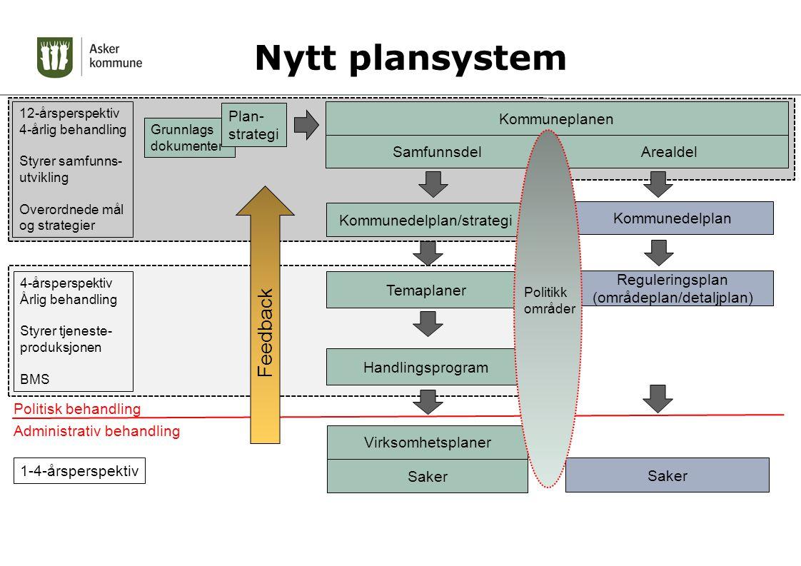 1-4-årsperspektiv Politisk behandling Administrativ behandling Nytt plansystem 12-årsperspektiv 4-årlig behandling Styrer samfunns- utvikling Overordn