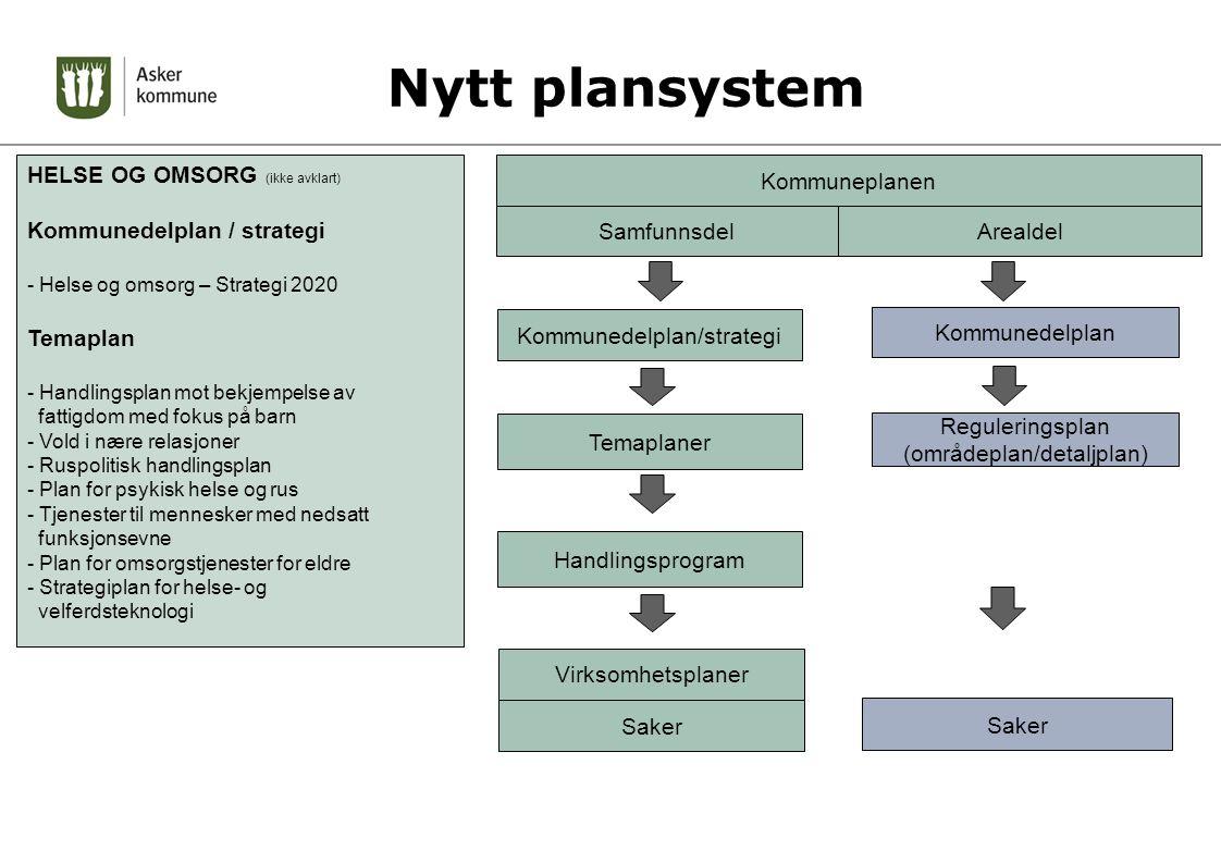 Nytt plansystem Virksomhetsplaner Handlingsprogram Temaplaner Kommunedelplan/strategi Saker Kommuneplanen SamfunnsdelArealdel Kommunedelplan Regulerin