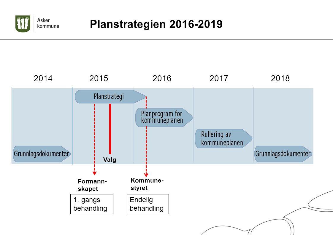Planstrategien 2016-2019 2014 2015 2016 2017 2018 Valg Kommune- styret 1. gangs behandling Endelig behandling Formann- skapet