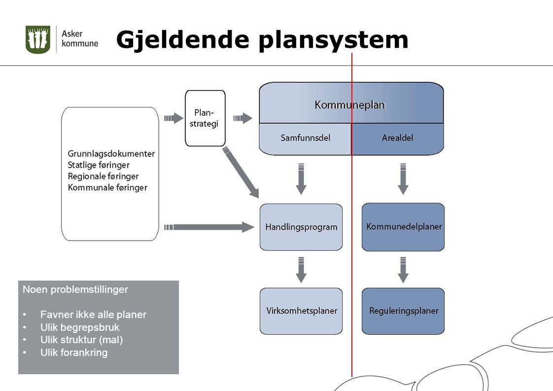 Gjeldende plansystem Noen problemstillinger Favner ikke alle planer Ulik begrepsbruk Ulik struktur (mal) Ulik forankring
