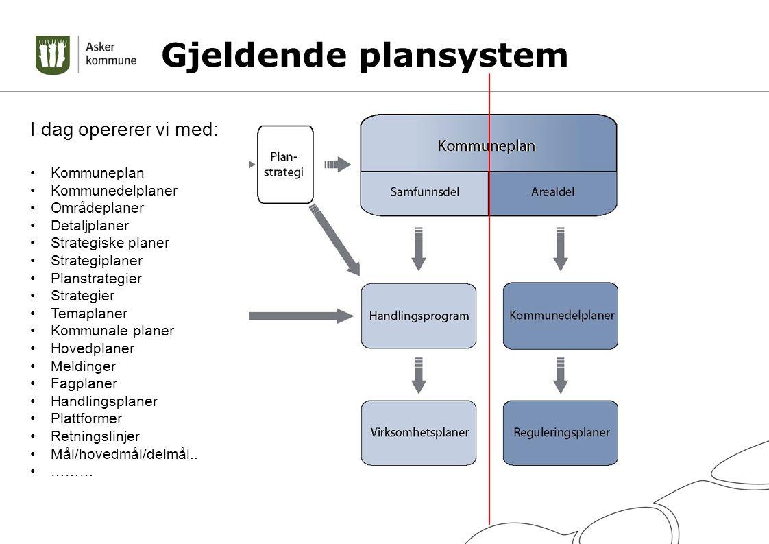 Gjeldende plansystem Noen problemstillinger Favner ikke alle planer Ulik begrepsbruk Ulik struktur (mal) Ulik forankring I dag opererer vi med: Kommun