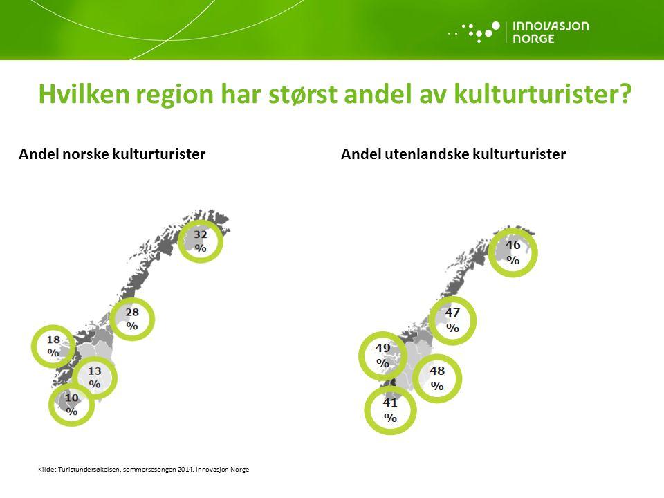 Hvilken region har størst andel av kulturturister? Kilde: Turistundersøkelsen, sommersesongen 2014. Innovasjon Norge Andel norske kulturturister Andel