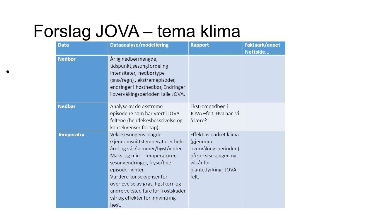 Forslag JOVA – tema klima DataDataanalyse/modelleringRapport Faktaark/annet Nettside,..