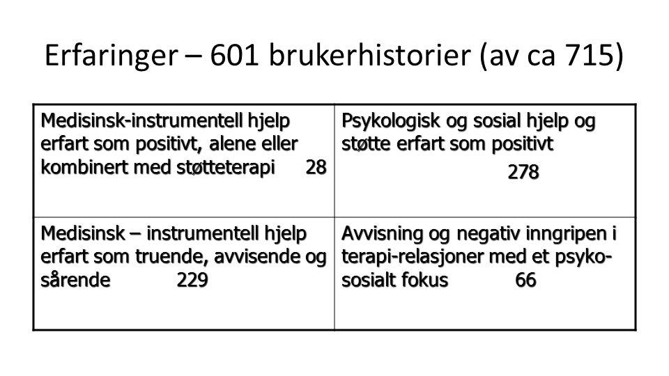 Erfaringer – 601 brukerhistorier (av ca 715) Medisinsk-instrumentell hjelp erfart som positivt, alene eller kombinert med støtteterapi 28 Psykologisk