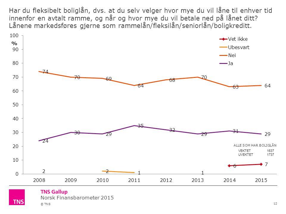 Norsk Finansbarometer 2015 © TNS Har du fleksibelt boliglån, dvs.