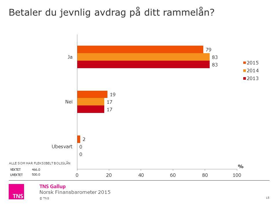 Norsk Finansbarometer 2015 © TNS Betaler du jevnlig avdrag på ditt rammelån.
