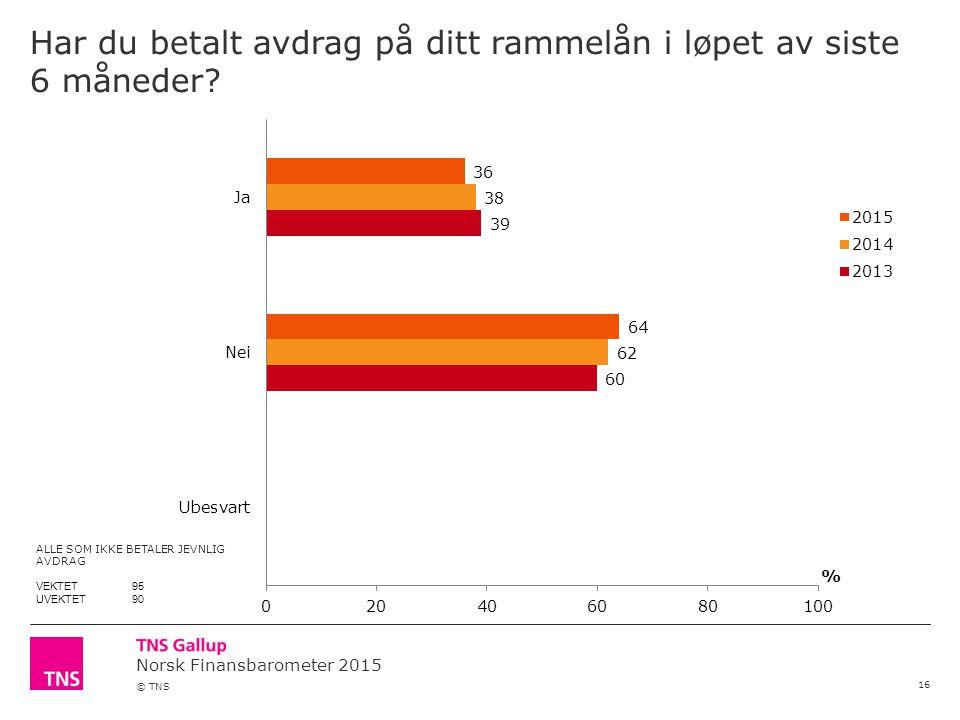 Norsk Finansbarometer 2015 © TNS Har du betalt avdrag på ditt rammelån i løpet av siste 6 måneder.