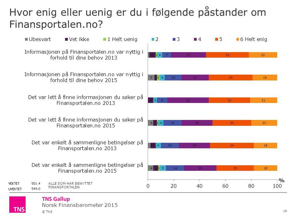Norsk Finansbarometer 2015 © TNS Hvor enig eller uenig er du i følgende påstander om Finansportalen.no.